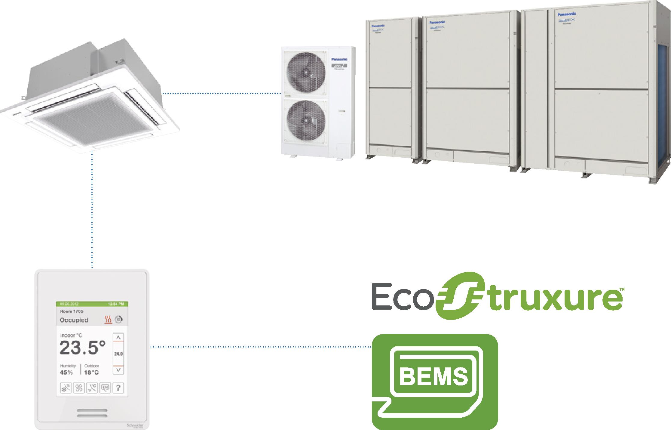 Die Brücke zur Gebäudeleittechnik BACnet schlägt das Gebäudeenergiemanagement-System (GEMS) von Schneider Electric praktisch ohne dass der Nutzer es bemerkt. Es muss lediglich jedem Raum eine eigene BACnet-Adresse zugeordnet werden.