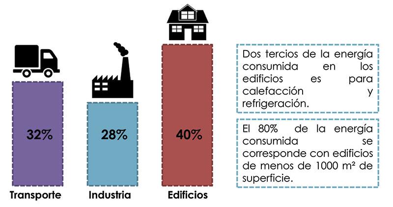 Comparativa eficiencia energetica