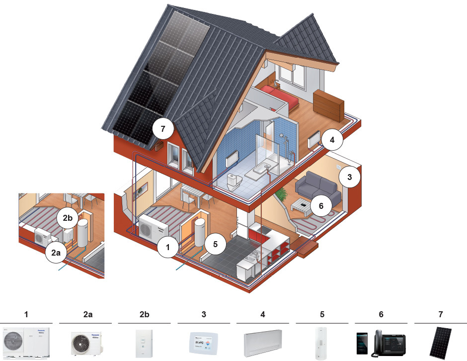 quel produit pour quelle utilisation panasonic syst me de chauffage et climatisation. Black Bedroom Furniture Sets. Home Design Ideas